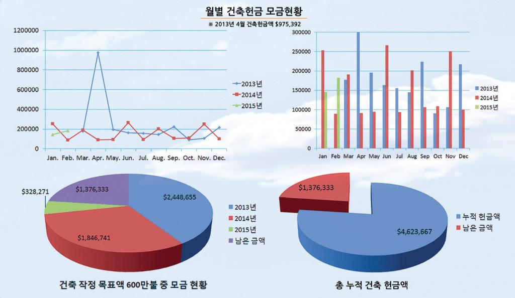 constnews-5-graph